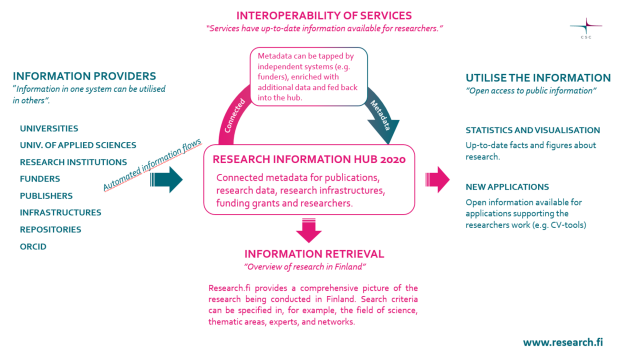 Research information hub info-graphics